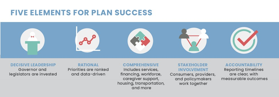 SCAN Foundation Master Plan for Aging Success Elements