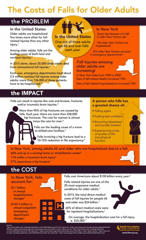 The Costs of Falls Infographic 9-3-15